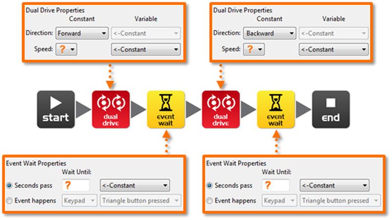 Robot Speed Lesson Plans For Edison. Worksheet. Worksheet Change Event Slow At Clickcart.co